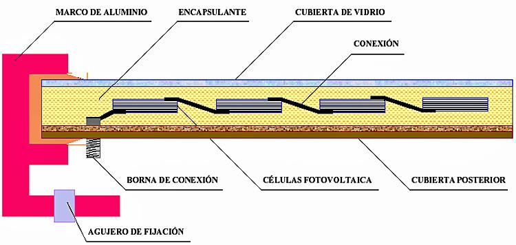 termografia infrarroja en paneles solares