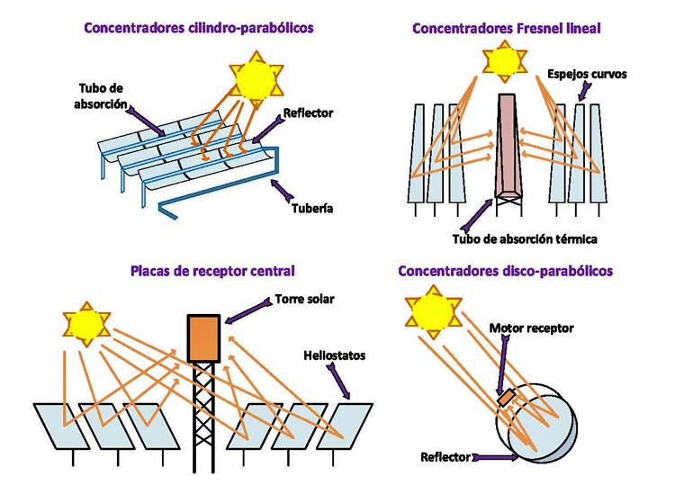 energía solar concentrada