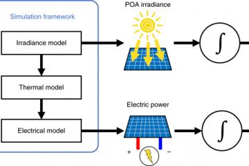 energía solar en entornos urbanos