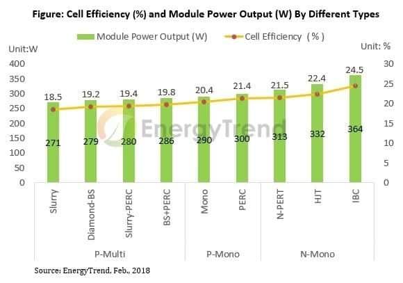 comprar placas solares eficiencia