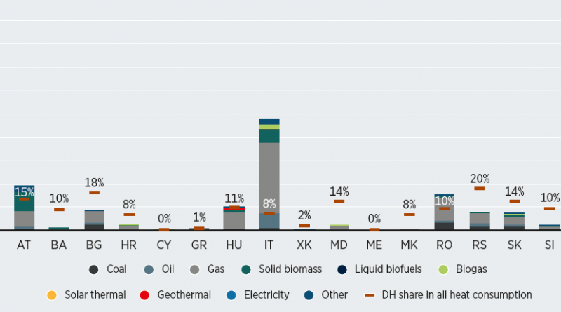 datos energia solar termica edificios